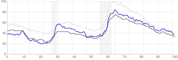 Lynchburg, Virginia monthly unemployment rate chart